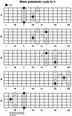 Learn how to play the minor pentatonic scale, in 5 different positions on the guitar. The scale charts provided are easy to read. This is a free lesson from Guitar For Anyone Guitar Chords And Scales, Guitar Chords Beginner, Guitar Chords For Songs, Music Chords, Guitar Scales Charts, Guitar Chord Chart, Music Theory Guitar, Music Guitar, Minor Scale Guitar