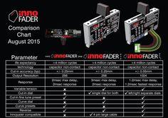 InnoFADER Vietnam Shop  Cung cấp và bán các thiết bị DJ