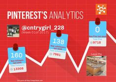 This Pinterest weekly report for cntrygirl_228 was generated by #Snapchum. Snapchum helps you find recent Pinterest followers, unfollowers and schedule Pins. Find out who doesnot follow you back and unfollow them.