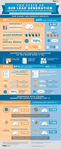 The State of #B2B Lead Generation