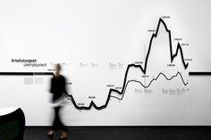 Statistics strip - by Art+Com