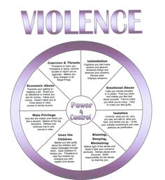 domestic violence cycle of abuse wheel pdf
