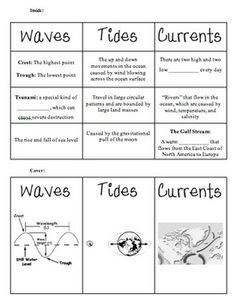 Tides Waves Currents: currents, rip , rip, thermohaline ...