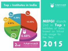 Marwadi Education Foundation stands 2nd in Top 5 institutes of India based on Virtual Lab usage for the Year 2015 #VirtualLab #Ranking2015 #Rajkot #Gujarat #MEFGI ====== https://goo.gl/35tI85 ======