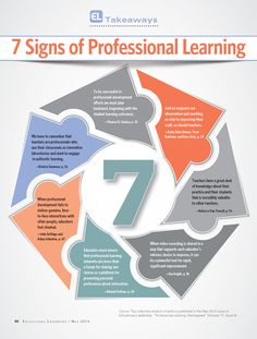 7 Signs of Professional #Learning #Education