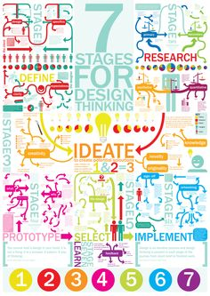 7 stages for design thinking #Poster by Sophie Campbell (design student) http://sophiecampbell123.wordpress.com/portfolio/7-stages-for-design-thinking/