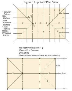 How To Frame Hip Roofs