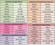 Commonly used Portuguese adverbs English Help, English Tips, English Study, English Class, English Words, English Grammar, English Language, Portuguese Lessons, Spanish Lessons