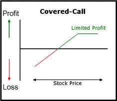 Writing covered calls for income is an attractive strategy since it can yield profits in a variety of different markets.   #Covered #Calls #Stock #Market