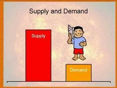 Economics for Kids: Supply and Demand