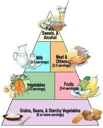 Dieting tips weight-loss-tips