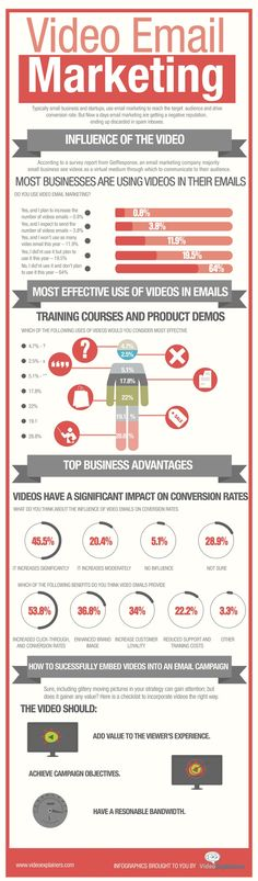 Video and your Email Marketing success. www.brentwgraham.com