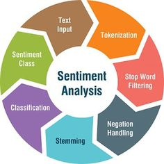 (Tutorial) Simplifying Sentiment Analysis in Python Data Science, Computer Science, Sentiment Analysis, Image Chart, Security Companies, Career Quotes, Security Solutions, Deep Learning, Tutorials