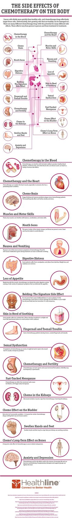 Check out a virtual guide of 19 effects of chemotherapy on the body: http://www.healthline.com/health/cancer/effects-on-body