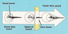 how a sonic boom is formed