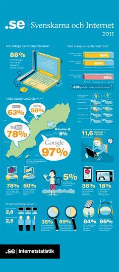 InfoGraphics - How the Swedish people used Internet in 2011 Internet, Marketing Communications, Ecommerce, Digital Marketing, Social Media, Don't Speak, Youtube, Random Things, Nerd