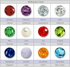 Some have multiple stones...  Month  January  February  March  April  May  June  July  August  September  October  November  December  	Birthstone  Garnet  Amethyst  Aquamarine  Diamond  Emerald  Pearl, Moonstone  Ruby  Peridot  Sapphire  Opal, Tourmaline  Citrine, Yellow Topaz  Blue Topaz, Turquoise, Tanzanite