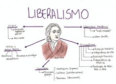 Mapa Mental: Liberalismo Mental Map, Knowledge And Wisdom, Lettering Tutorial, History Class, School Notes, College Notes, Study Hard, Studyblr, Study Notes