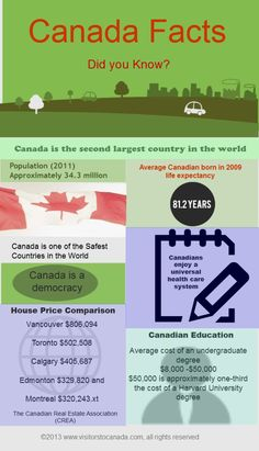 Canada is known to be one of the most peaceful and safest places in the world to live. This infographic demonstrates the various aspects of Canada inc Canadian Facts, Canadian Things, I Am Canadian, Canadian History, Moving To Canada, Canada Travel, Canada Trip, Canada 150, Visit Canada