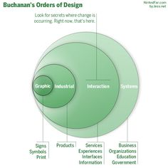 OrdersofDesign: I believe secrets about human behavior, which provide insights into the way people act even though they can't tell you why, are levers for creating user habits and competitive advantage. These kinds of secrets are also relatively cheap to uncover but can be the basis of massive enterprises.