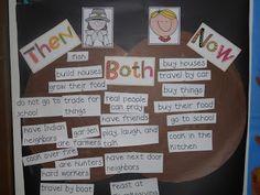 Mrs. Kimbrell's Kindergarten: Thanksgiving activities...