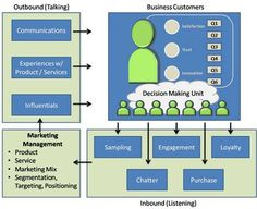 B2B branding model