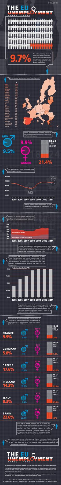 IIEA's infographic about EU unemployment