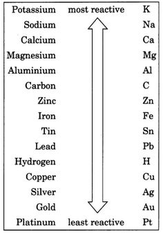 Materials: Metals and Non-Metals Class 8 Extra Questions Science Chapter 4 - Learn CBSE Chemistry Basics, Chemistry Study Guide, Study Chemistry, Chemistry Classroom, Chemistry Notes, Teaching Chemistry, Chemistry Lessons, Biology Lessons, Science Notes