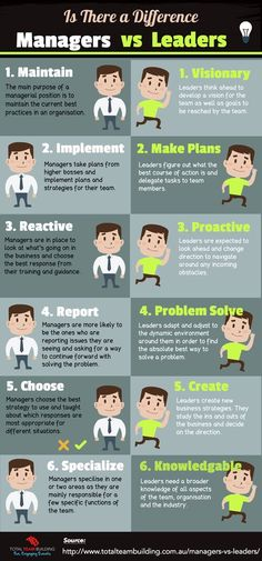 Elevate Your Sessions- 5 Day Challenge - Managers vs Leaders Infographic. Leadership Coaching, Leadership Roles, Educational Leadership, Coaching Quotes, Leadership Qualities, Life Coaching, Leadership Competencies, Strategic Leadership, Student Leadership