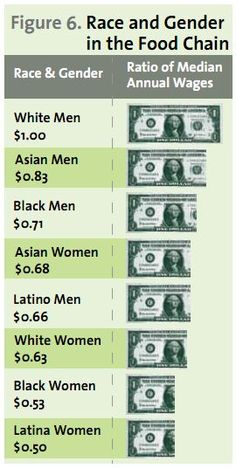 intersectionality in the wage gap