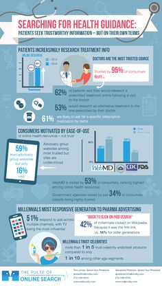 Infographic: Patient preferences for online health care searches