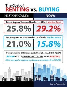 The Cost of Renting vs. Buying in the US [INFOGRAPHIC] #NelsonHomesAndLand.com #CORealEstate #LauraNelson