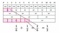 【天才】「分数ものさし」小学生が発案 これなら馬鹿でも分数理解出来るな : watch@2ちゃんねる