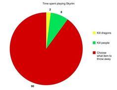 What I do in Skyrim