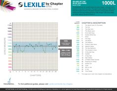 Lexile by Chapter Guide for Island of the Blue Dolphins by Scott O'Dell 1000L www.lexile.com/lexile-by-chapter/