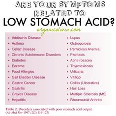Are Your Symptoms Related to Low Stomach Acid? + The TRUTH About Heartburn, Acid Reflux and Indigestion What Helps Heartburn, Acid Indigestion, Treatment For Heartburn, How To Relieve Heartburn, Heartburn Symptoms, Natural Remedies For Heartburn, Reflux Symptoms, Reflux Disease, Heartburn Relief