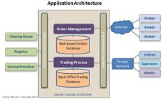 information technology architecture diagram financial TRADING investment PORTFOLIO MANAGER - Google Search