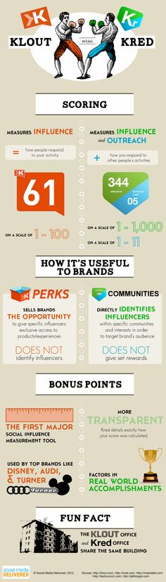Klout vs Kred #infographic