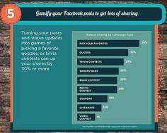 5 manières de créer de l'engagement sur Facebook :