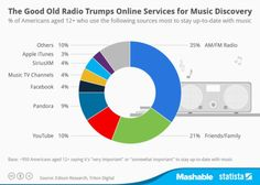 Infographic: The Good Old Radio Trumps Online Services for Music Discovery Music Tv, New Music, Music Radio, Best Music App, Better Music, Music Online, Music Channel, Branding, Music Promotion