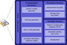 Trusted Platform Module - Wikipedia, the free encyclopedia