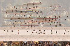 Timeline - Religious Art of the Venetian Renaissance