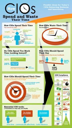 how cios spend and waste their time infograp