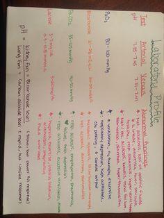 Excelsior College Nursing >> PICC line dressing change mnemonic for CPNE | CPNE | Nclex, Nursing care plan, Nursing assessment