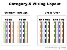 478db6c16ea94473cb1afc2ee4eae843 rj45 wiring diagram on cat6 wiring question macrumors forums cat 5 wiring configuration at gsmx.co