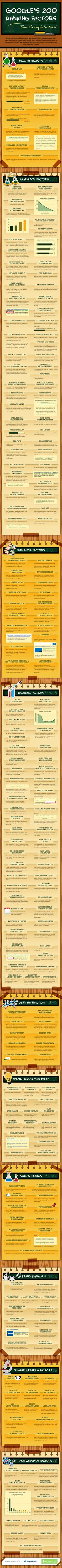Single Grain Digital Marketing did this #infographic with ran on Entrepreur.com of all 200 factors that make up #Google's #search results algorithm.  Of course this changes all the time, but for the next ten minutes, this is legit!