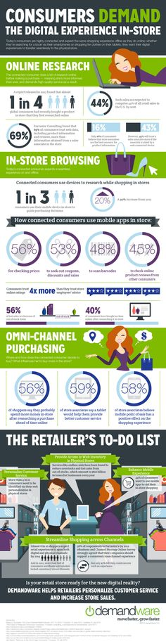 Digital Store Solution - Infographic