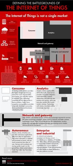 Forecasters predict up to 20 billion IoT devices within a few years. This Internet of Things Landscape infographic makes sense of it all. Smart Home Technology, Engineering Technology, Science And Technology, Computer Technology, Data Science, Application Development, Web Development, Fitness Infographic, Infographics
