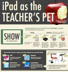 This is an amazing infographic for using the iPad in the classroom. Click the picture to find the full image!