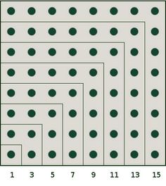 "bloodredorion: "" ¼ + 1/16 + 1/64 + 1/256 + … = 1/3 1/3 + 1/9 + 1/27 + 1/81 + … = ½ ½ + ¼ + 1/8 + 1/16 + … = 1 1 + 2 + 3 + … + n = n * (n+1) / 2 1 + 3 + 5 + … + (2n − 1) = n2 a2 + b2 = c2 CITATION (..."